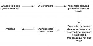 circulo-ansioso-evitacion