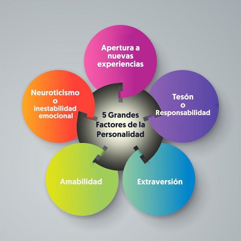 los-5-grandes-factores-de-personalidad